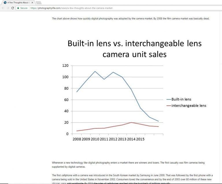 Снижение спроса на цифровые камеры